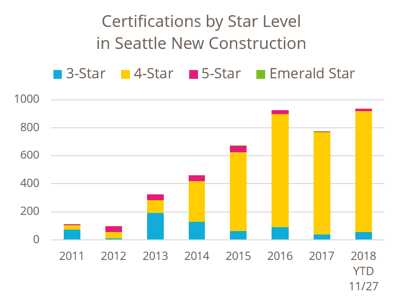 Certifications by Star Level in Seattle New Construction
