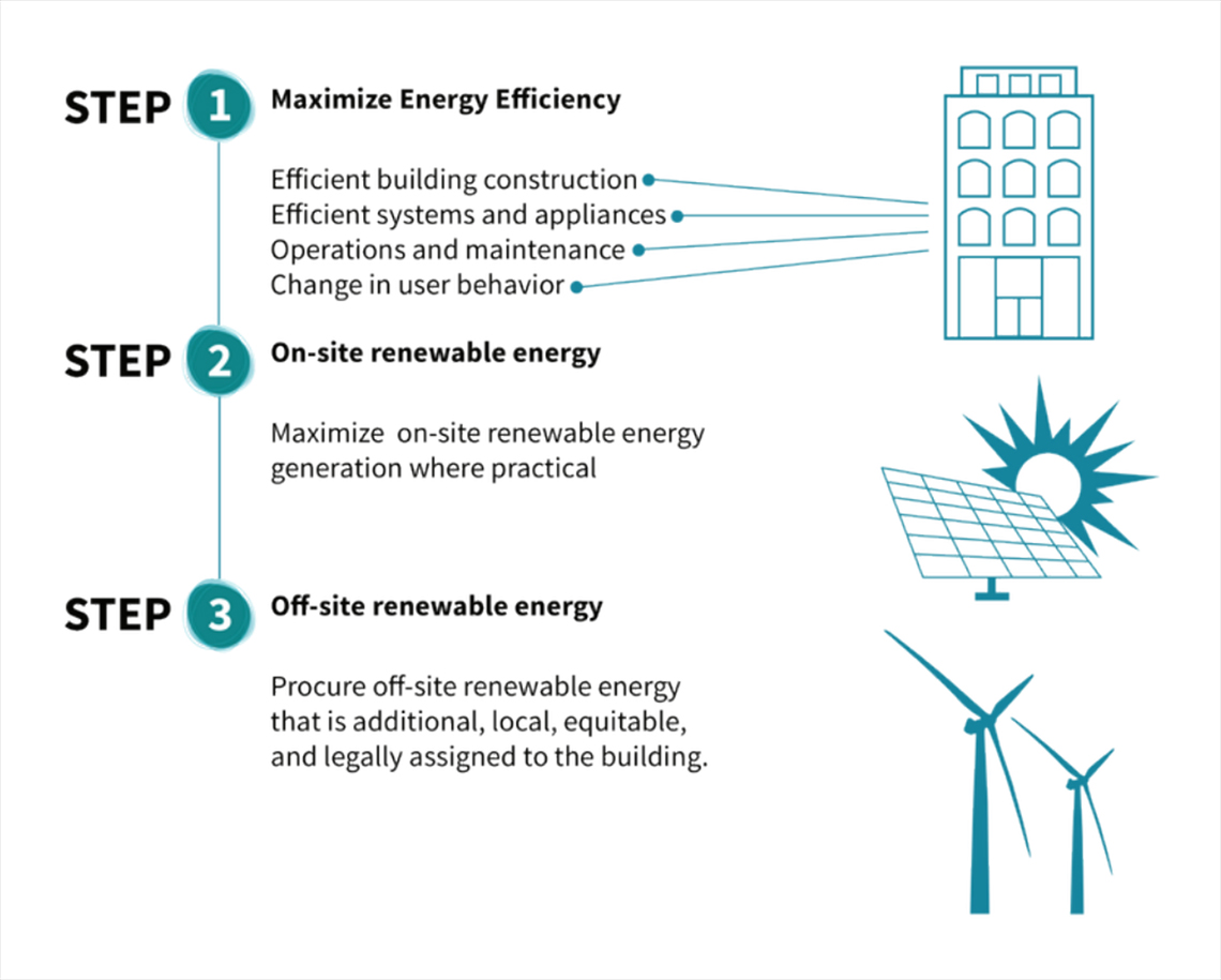 Shift Zero steps to zero net carbon: 1) Maximize energy efficiency, 2) on-site renewable energy, 3) off-site renewable energy